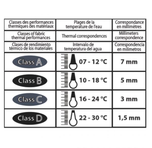Epsealon wetsuit temp chart
